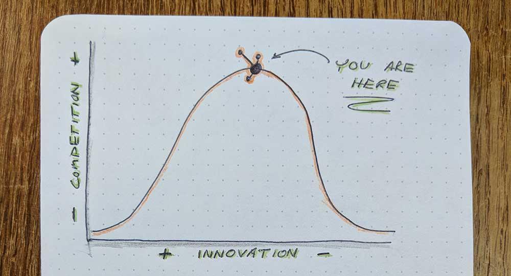 bell curve chart HubSpot